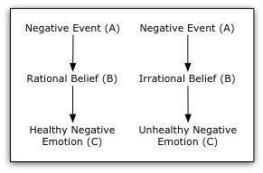 Negative events and healthy vs. unhealthy responses.