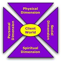Four dimensions of the client's world.