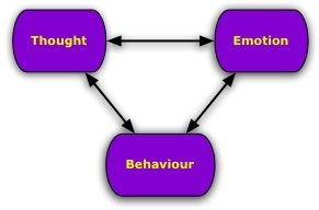 Thought-Emotion-Behaviour interrelationship.