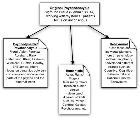 Three strands of development in the history of counselling and psychotherapy